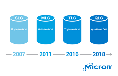 micron_qlc_ssd_timeline